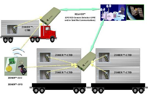 Cargo Tracking Solution Amp Intermodal Transport Monitoring