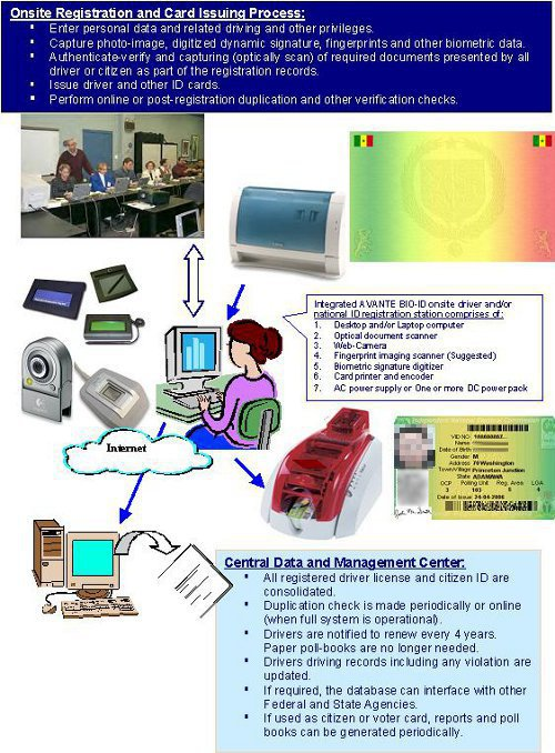 Onsite Card Issuing Diagram