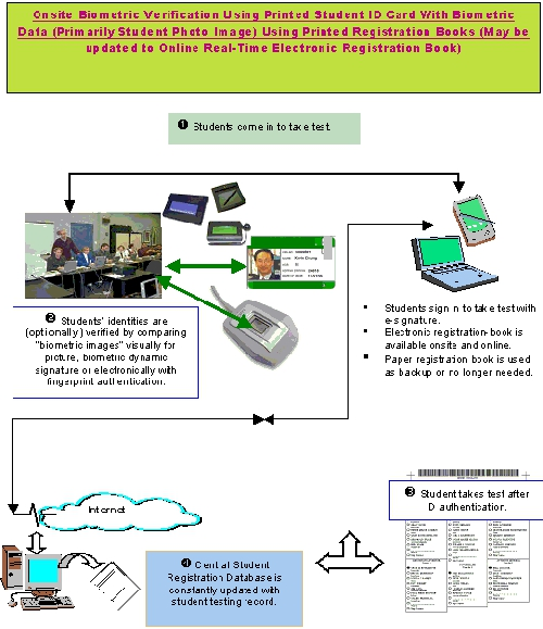 Student Authentication and Test Diagram