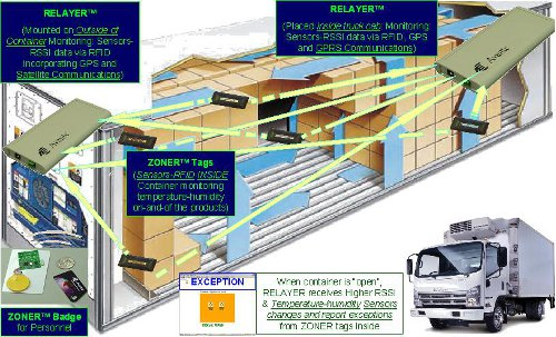 cold-chain-transport-500