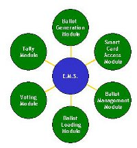 ems-modules-fitted-main-200