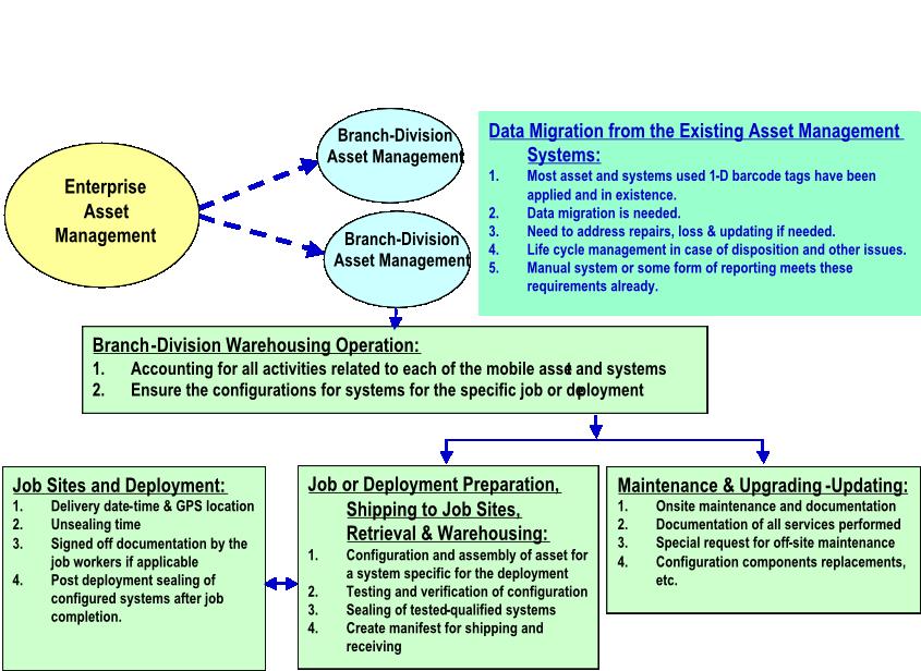 Web Based Asset Management | Avante International Technology