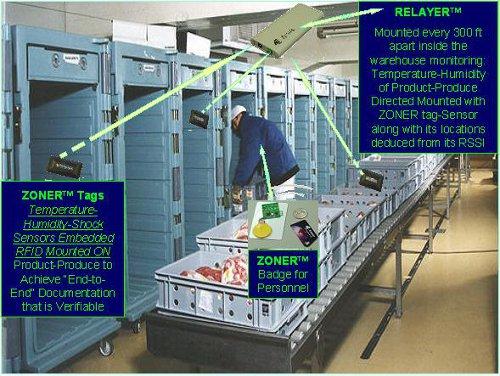 cold-chain-storage-500 & Cold Chain Logistics of Storage Monitoring - Avante International ...