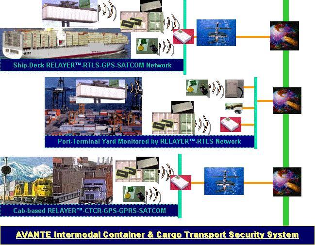 intermodal-container-security