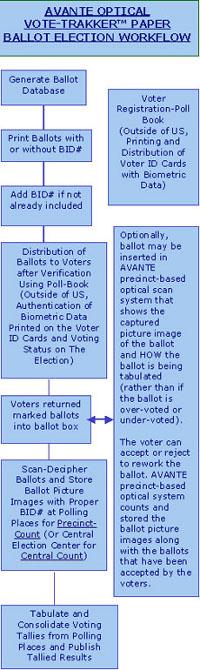 paper-ballot-flow-200