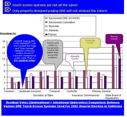 residual-vote-comparison-in-sac-2002-500
